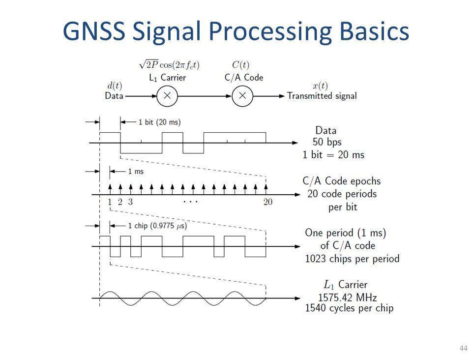 GNSS Signal Processing Basics 44