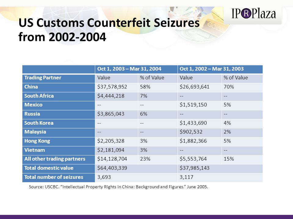 US Customs Counterfeit Seizures from 2002-2004 Oct 1, 2003 – Mar 31, 2004Oct 1, 2002 – Mar 31, 2003 Trading PartnerValue% of ValueValue% of Value China$37,578,95258%$26,693,64170% South Africa$4,444,2187%-- Mexico-- $1,519,1505% Russia$3,865,0436%-- South Korea-- $1,433,6904% Malaysia-- $902,5322% Hong Kong$2,205,3283%$1,882,3665% Vietnam$2,181,0943%-- All other trading partners$14,128,70423%$5,553,76415% Total domestic value$64,403,339$37,985,143 Total number of seizures3,6933,117 Source: USCBC.
