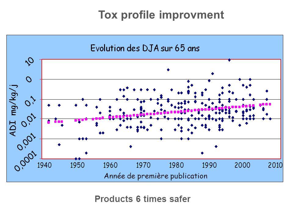 Products 6 times safer Tox profile improvment Année de première publication 0,01 0,0001 0,1 0,001 10 0 ADI mg/kg/j