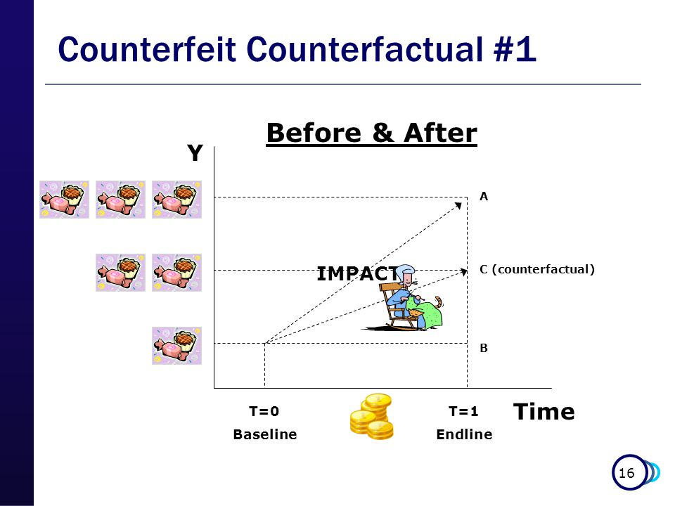 16 Counterfeit Counterfactual #1 Before & After Y Time T=0 Baseline T=1 Endline IMPACT.