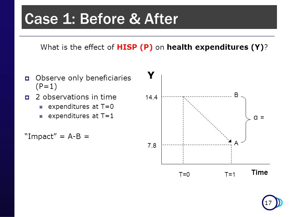 17 Case 1: Before & After  Observe only beneficiaries (P=1)  2 observations in time expenditures at T=0 expenditures at T=1 Impact = A-B = Time What is the effect of HISP (P) on health expenditures (Y).