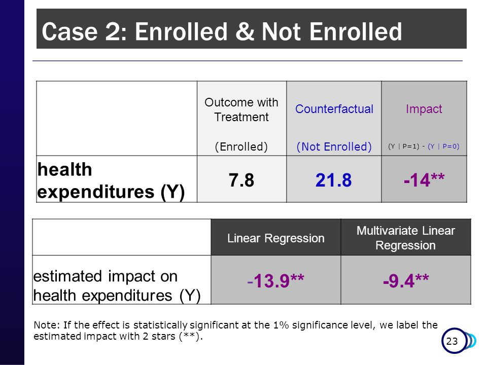 23 Case 2: Enrolled & Not Enrolled Note: If the effect is statistically significant at the 1% significance level, we label the estimated impact with 2 stars (**).