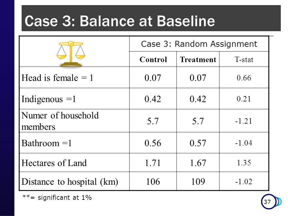 37 Case 3: Random Assignment ControlTreatmentT-stat Head is female = 10.07 0.66 Indigenous =10.42 0.21 Numer of household members 5.7 -1.21 Bathroom =10.560.57 -1.04 Hectares of Land1.711.67 1.35 Distance to hospital (km)106109 -1.02 **= significant at 1% Case 3: Balance at Baseline
