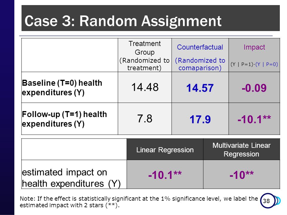38 Case 3: Random Assignment Note: If the effect is statistically significant at the 1% significance level, we label the estimated impact with 2 stars