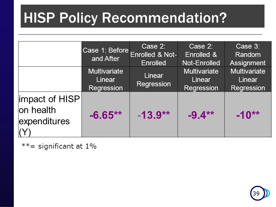 39 **= significant at 1% HISP Policy Recommendation? Case 1: Before and After Case 2: Enrolled & Not- Enrolled Case 3: Random Assignment Multivariate