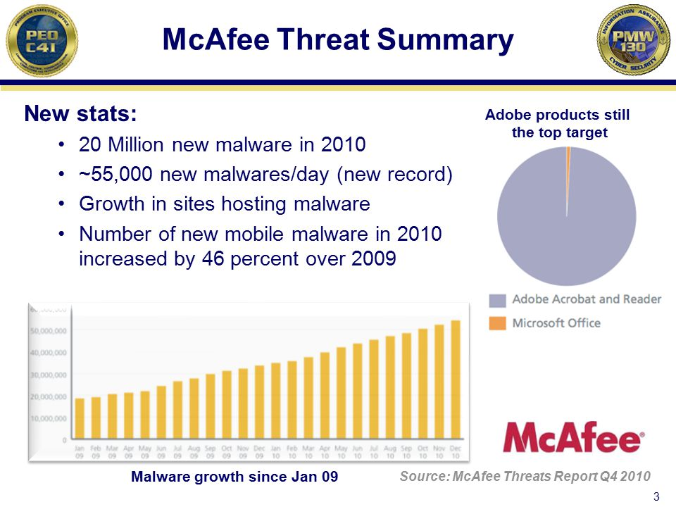 McAfee Threat Summary New stats: 20 Million new malware in 2010 ~55,000 new malwares/day (new record) Growth in sites hosting malware Number of new mo