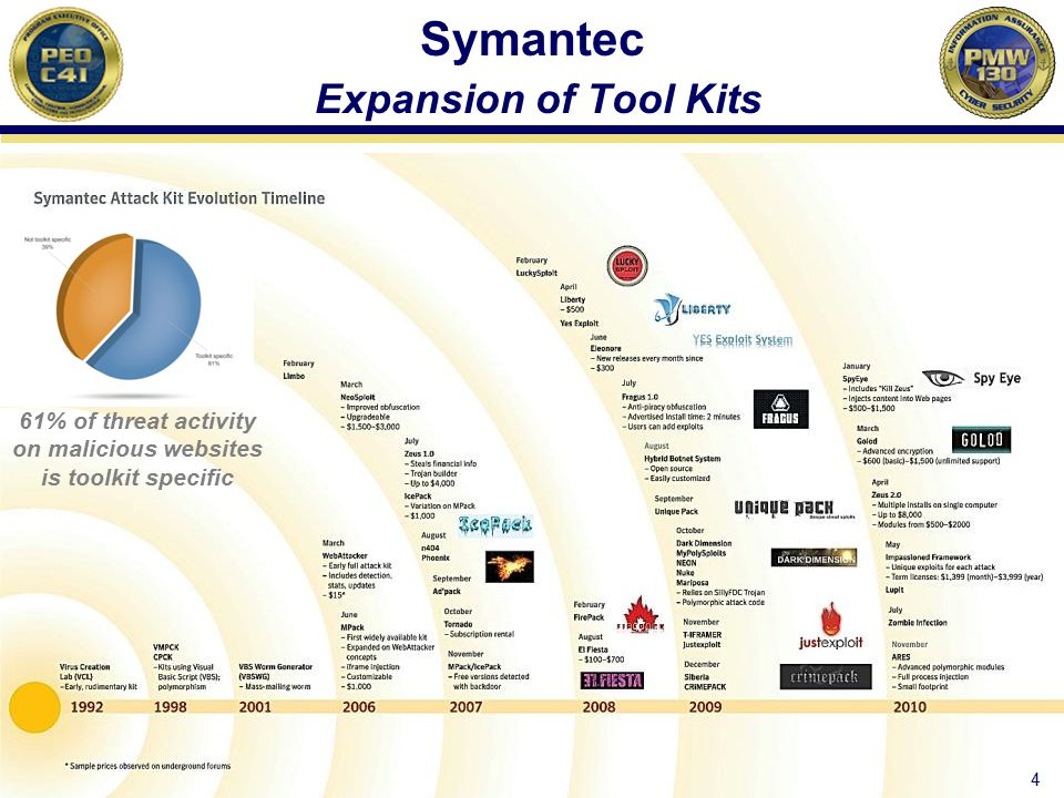 Symantec Expansion of Tool Kits Source: Symantec Intelligence Quarterly (April-June 2010) 4 61% of threat activity on malicious websites is toolkit sp