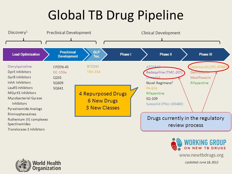 Lead Optimization Preclinical Development GLP Tox.