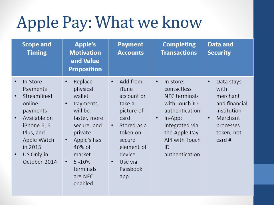 Apple Pay: What we know Scope and Timing Apple's Motivation and Value Proposition Payment Accounts Completing Transactions Data and Security In-Store