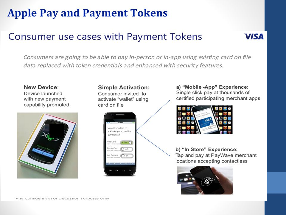 Apple Pay and Payment Tokens