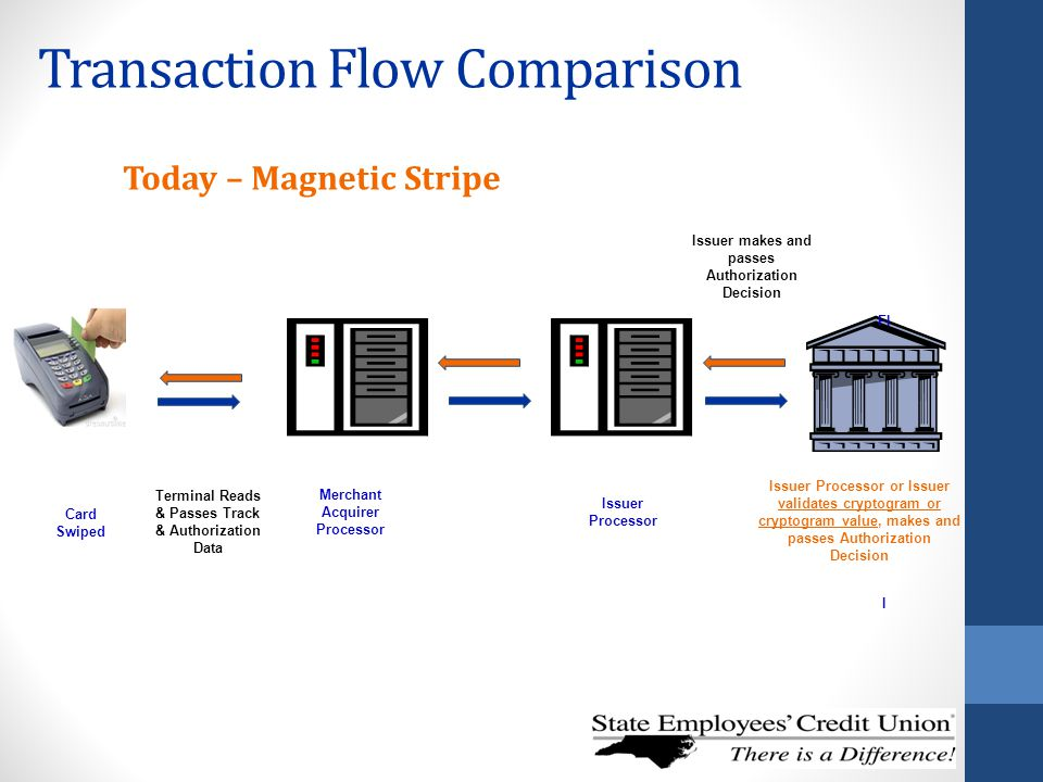Transaction Flow Comparison Card Swiped Merchant Acquirer Processor FI I Terminal Reads & Passes Track & Authorization Data Issuer Processor or Issuer