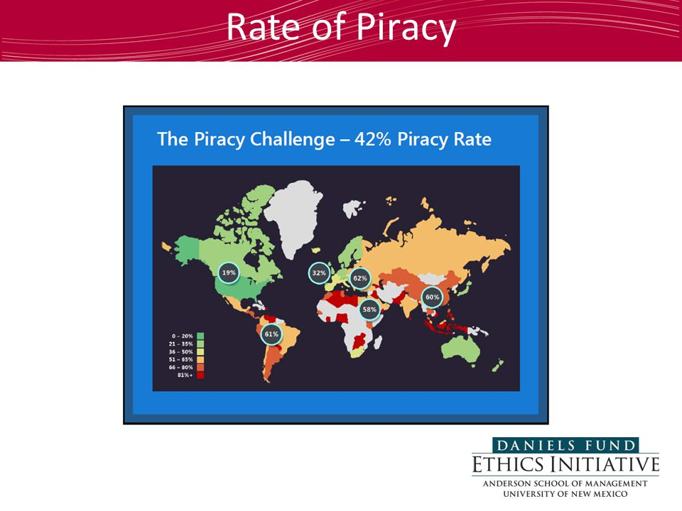 Rate of Piracy