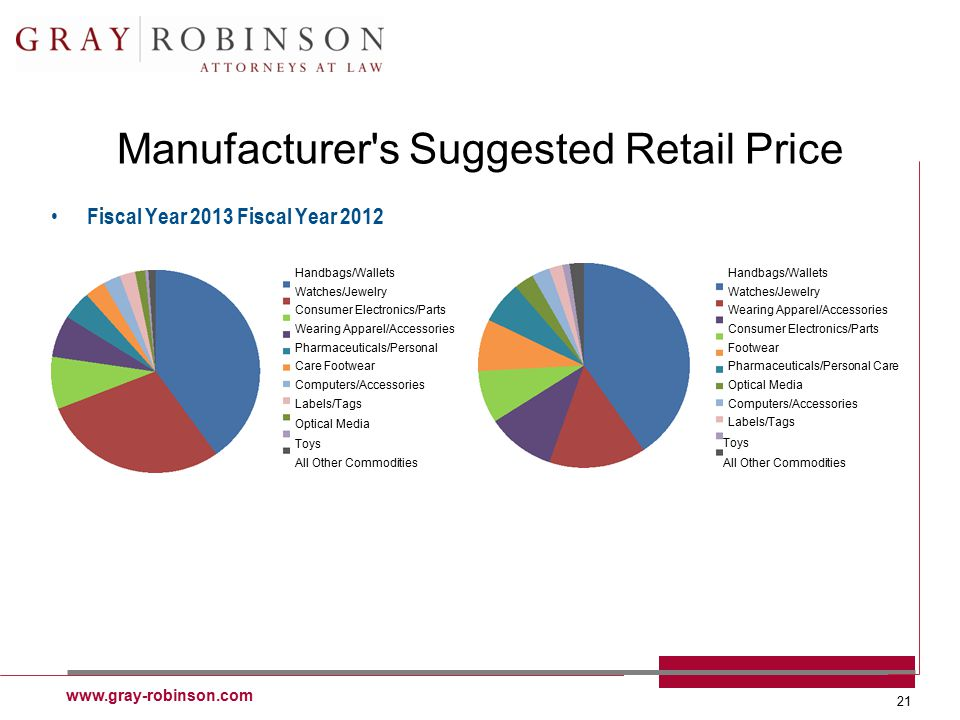 www.gray-robinson.com 21 Manufacturer's Suggested Retail Price Fiscal Year 2013 Fiscal Year 2012 Handbags/Wallets Watches/Jewelry Consumer Electronics