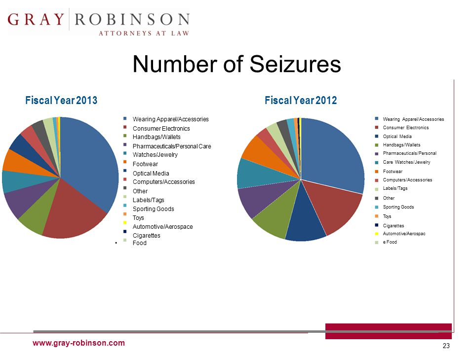 www.gray-robinson.com 23 Number of Seizures Fiscal Year 2013 Fiscal Year 2012 Wearing Apparel/Accessories Consumer Electronics Optical Media Handbags/