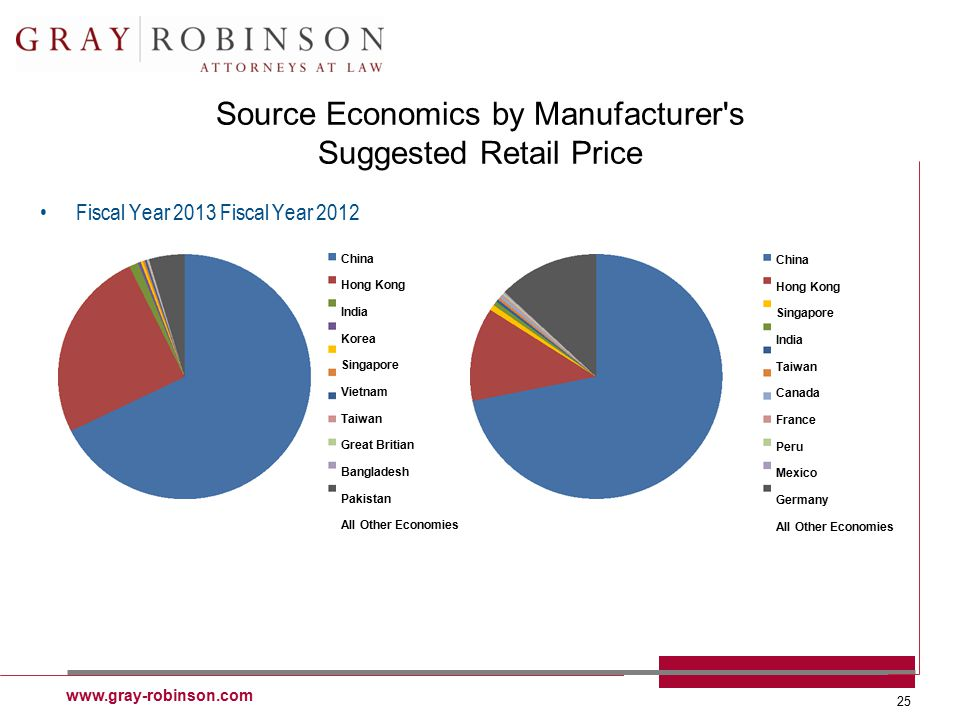 www.gray-robinson.com 25 Source Economics by Manufacturer s Suggested Retail Price Fiscal Year 2013 Fiscal Year 2012 China Hong Kong India Korea Singapore Vietnam Taiwan Great Britian Bangladesh Pakistan All Other Economies China Hong Kong Singapore India Taiwan Canada France Peru Mexico Germany All Other Economies