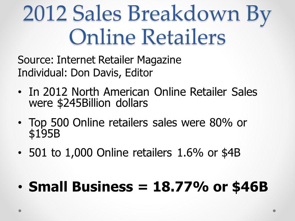 2012 Sales Breakdown By Online Retailers Source: Internet Retailer Magazine Individual: Don Davis, Editor In 2012 North American Online Retailer Sales were $245Billion dollars Top 500 Online retailers sales were 80% or $195B 501 to 1,000 Online retailers 1.6% or $4B Small Business = 18.77% or $46B