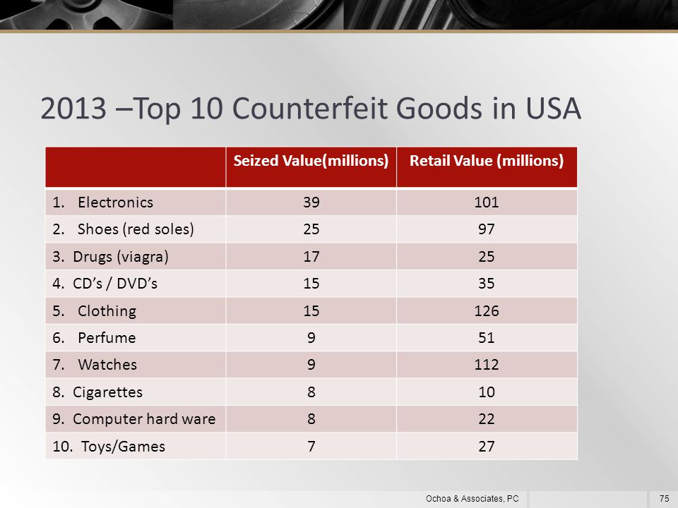 2013 –Top 10 Counterfeit Goods in USA 75Ochoa & Associates, PC Seized Value(millions)Retail Value (millions) 1.Electronics39101 2.Shoes (red soles)2597 3.