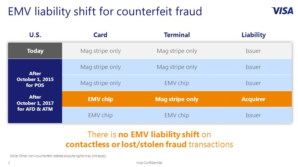 5 EMV liability shift for counterfeit fraud There is no EMV liability shift on contactless or lost/stolen fraud transactions Note: Other non-counterfeit related dispute rights may still apply Visa Confidential