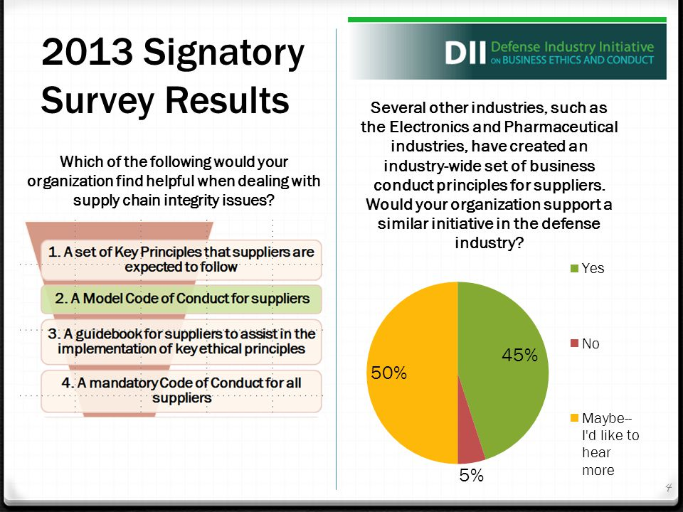 Which of the following would your organization find helpful when dealing with supply chain integrity issues? 4 2013 Signatory Survey Results