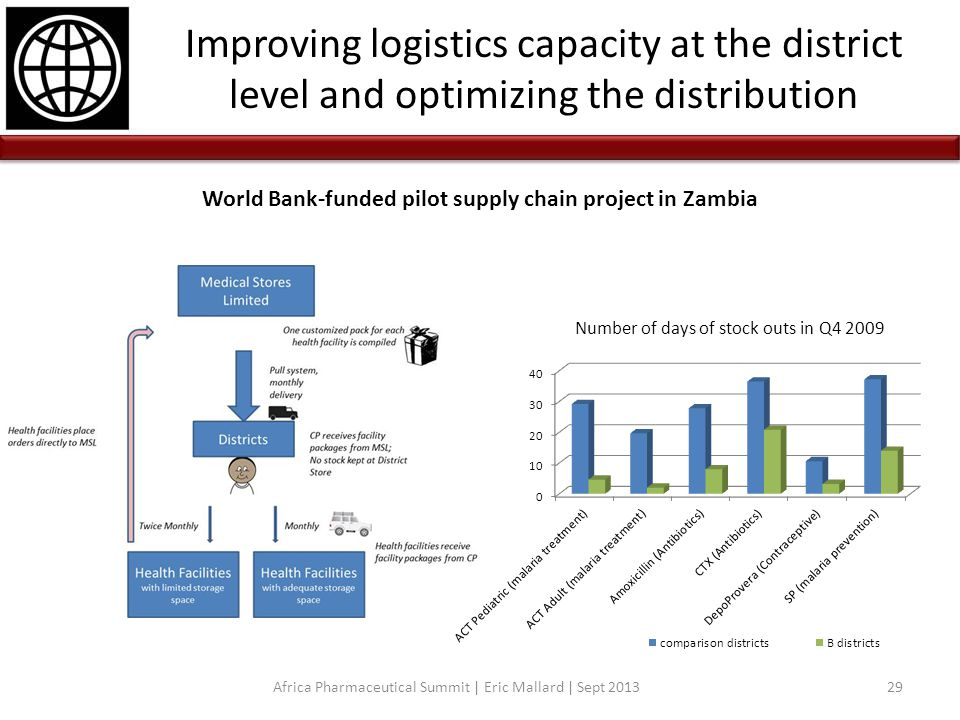 Improving logistics capacity at the district level and optimizing the distribution Africa Pharmaceutical Summit | Eric Mallard | Sept 201329 Number of