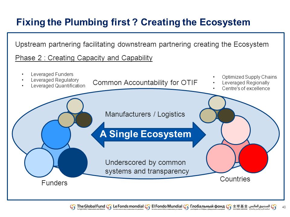 A Single Ecosystem Fixing the Plumbing first ? Creating the Ecosystem 40 Upstream partnering facilitating downstream partnering creating the Ecosystem