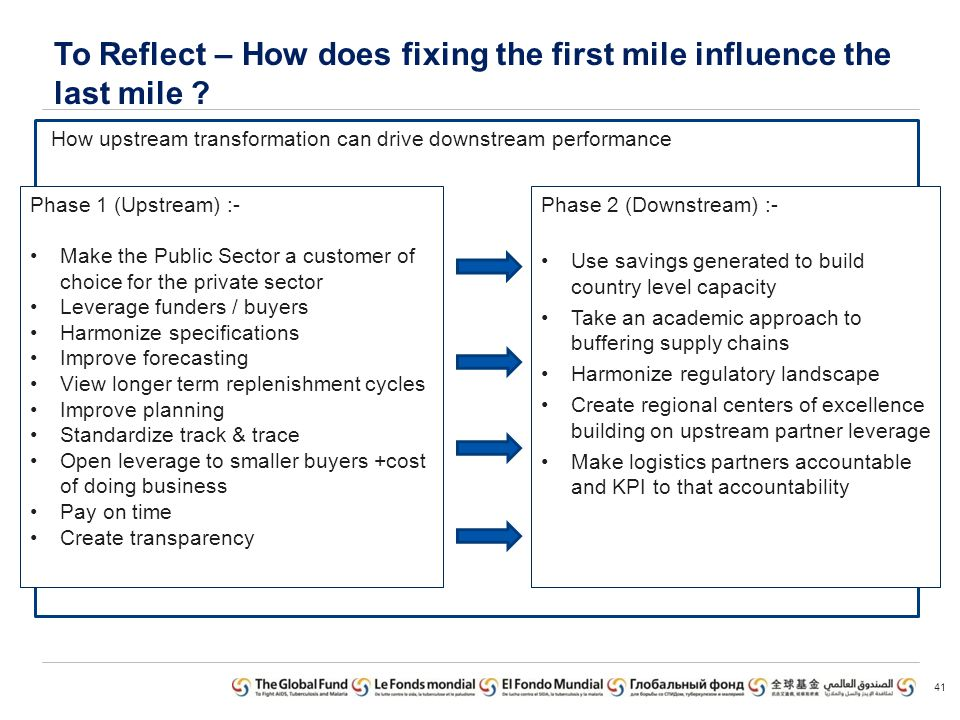 To Reflect – How does fixing the first mile influence the last mile ? 41 How upstream transformation can drive downstream performance Phase 1 (Upstrea