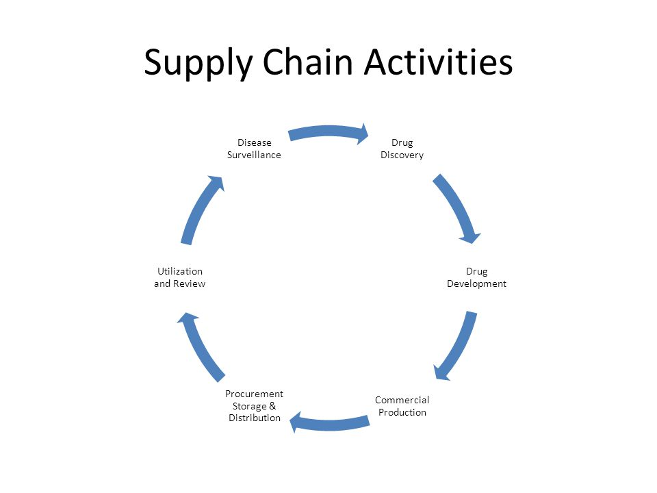 Supply Chain Activities Drug Discovery Drug Development Commercial Production Procurement Storage & Distribution Utilization and Review Disease Survei