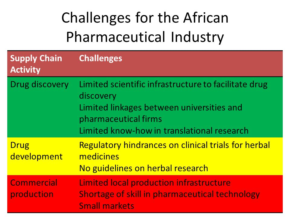 Challenges for the African Pharmaceutical Industry Supply Chain Activity Challenges Drug discoveryLimited scientific infrastructure to facilitate drug