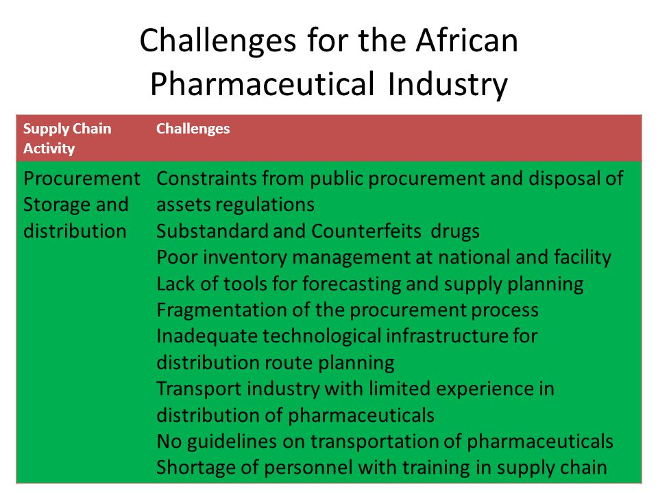 Challenges for the African Pharmaceutical Industry Supply Chain Activity Challenges Procurement Storage and distribution Constraints from public procu