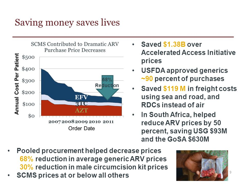Saving money saves lives Saved $1.38B over Accelerated Access Initiative prices USFDA approved generics ~90 percent of purchases Saved $119 M in freig