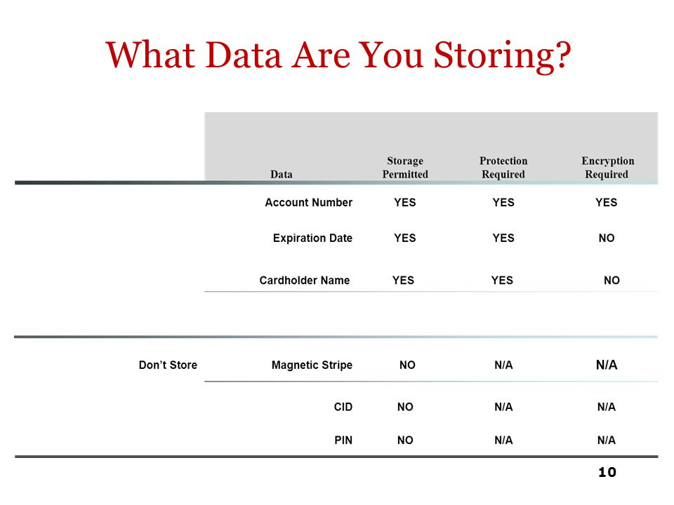 What Data Are You Storing? 10
