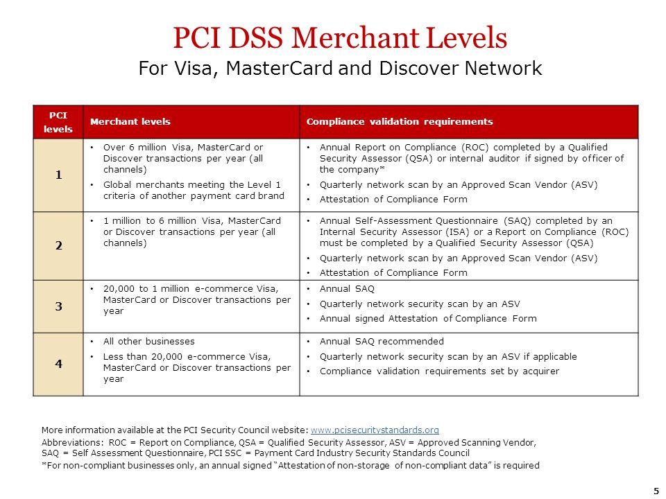 PCI DSS Merchant Levels For Visa, MasterCard and Discover Network PCI levels Merchant levelsCompliance validation requirements 1 Over 6 million Visa,