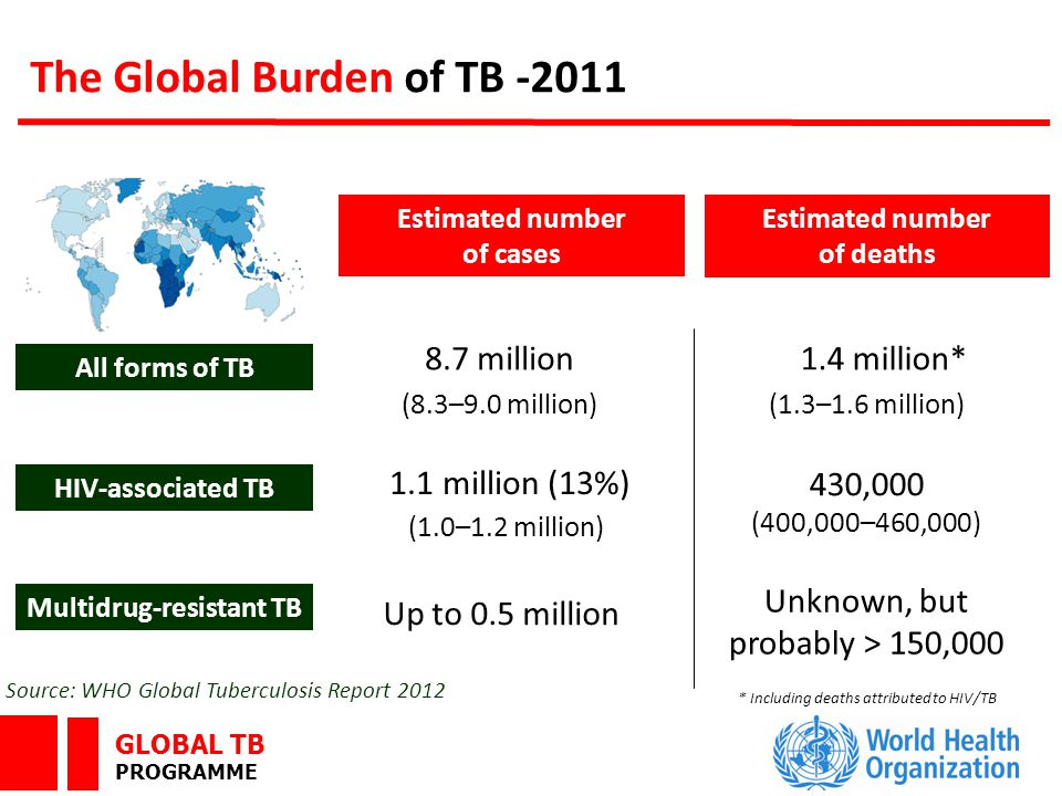 GLOBAL TB PROGRAMME Estimated number of cases Estimated number of deaths 1.4 million* (1.3–1.6 million) 8.7 million (8.3–9.0 million) Up to 0.5 million All forms of TB Multidrug-resistant TB HIV-associated TB 1.1 million (13%) (1.0–1.2 million) 430,000 (400,000–460,000) Source: WHO Global Tuberculosis Report 2012 * Including deaths attributed to HIV/TB The Global Burden of TB -2011 Unknown, but probably > 150,000