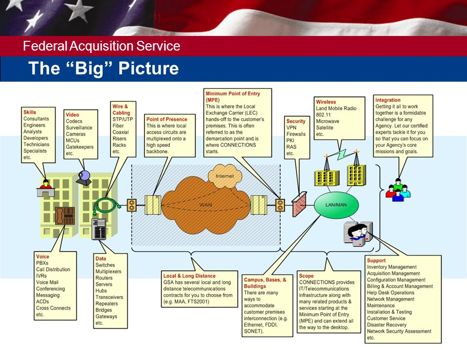 Federal Acquisition Service 5 The Big Picture