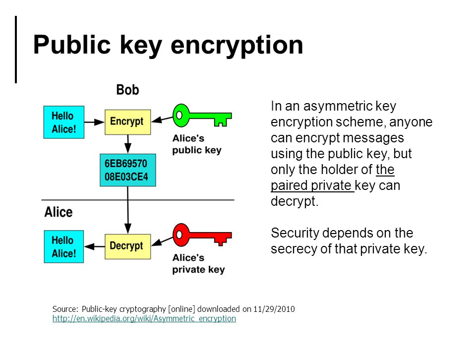 Public key encryption Source: Public-key cryptography [online] downloaded on 11/29/2010 http://en.wikipedia.org/wiki/Asymmetric_encryption In an asymmetric key encryption scheme, anyone can encrypt messages using the public key, but only the holder of the paired private key can decrypt.