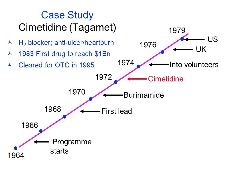 Case Study Cimetidine (Tagamet) 1964 1966 1968 1970 1972 1974 1976 1979 First lead Burimamide Cimetidine Into volunteers UK US Programme starts H 2 bl