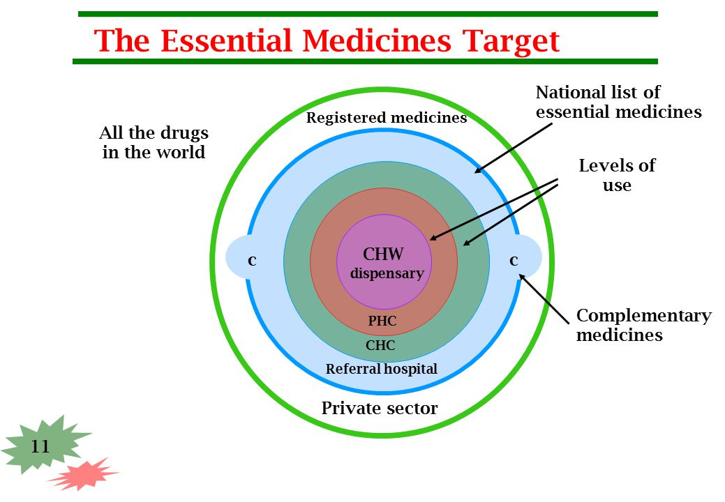 11 The Essential Medicines Target cc All the drugs in the world Registered medicines National list of essential medicines Levels of use Complementary