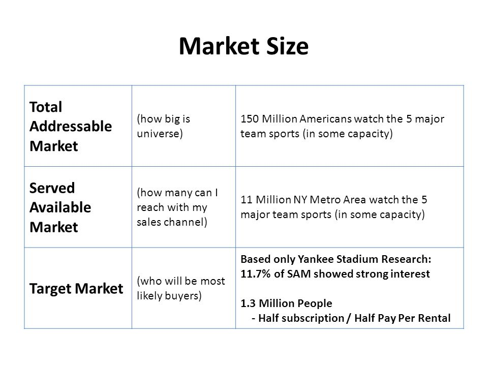 Market Size Total Addressable Market (how big is universe) 150 Million Americans watch the 5 major team sports (in some capacity) Served Available Market (how many can I reach with my sales channel) 11 Million NY Metro Area watch the 5 major team sports (in some capacity) Target Market (who will be most likely buyers) Based only Yankee Stadium Research: 11.7% of SAM showed strong interest 1.3 Million People - Half subscription / Half Pay Per Rental