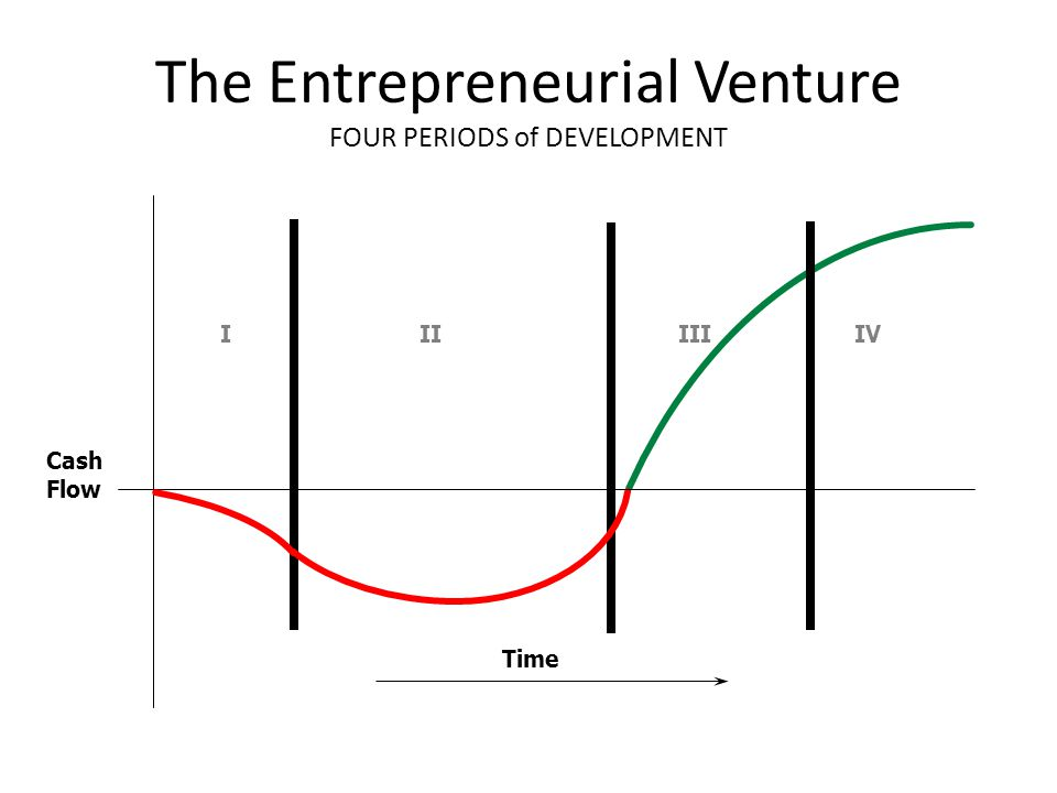 The Entrepreneurial Venture FOUR PERIODS of DEVELOPMENT Time Cash Flow IIIIIIVI