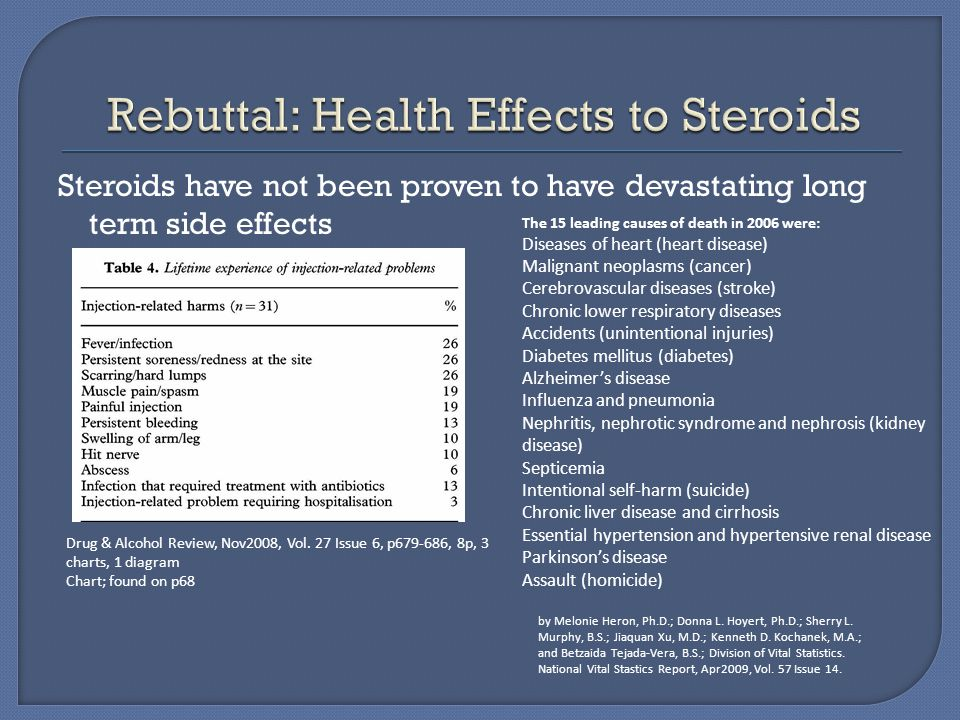 Steroids have not been proven to have devastating long term side effects Drug & Alcohol Review, Nov2008, Vol. 27 Issue 6, p679-686, 8p, 3 charts, 1 di