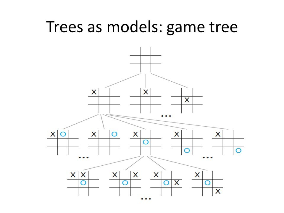 Trees as models: game tree