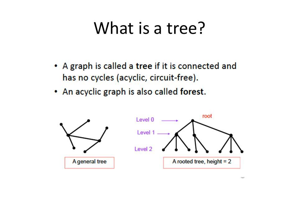 Comparison based sorting algorithms Theorem.