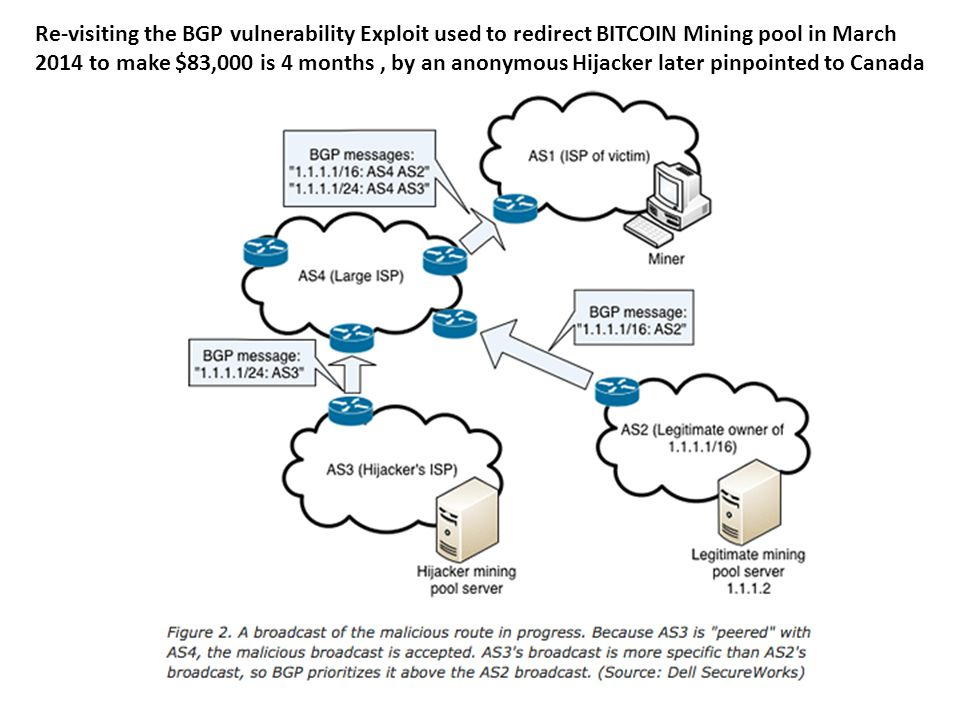 Re-visiting the BGP vulnerability Exploit used to redirect BITCOIN Mining pool in March 2014 to make $83,000 is 4 months, by an anonymous Hijacker later pinpointed to Canada