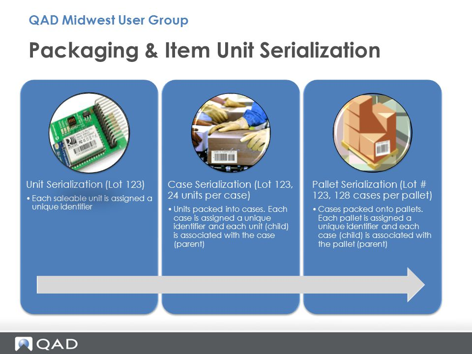 Packaging & Item Unit Serialization QAD Midwest User Group