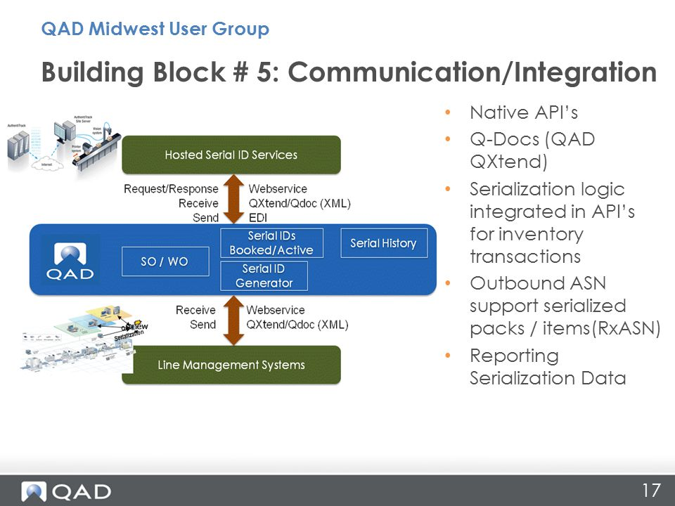 17 Native API's Q-Docs (QAD QXtend) Serialization logic integrated in API's for inventory transactions Outbound ASN support serialized packs / items(RxASN) Reporting Serialization Data Building Block # 5: Communication/Integration QAD Midwest User Group