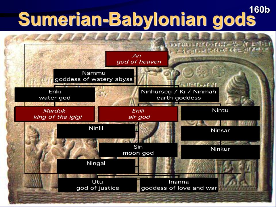 Methodology GatherGather information information on pagan religions of the main people groups (Sumerians, Babylonians, Assyrians, Canaanites, Egyptians, etc.) ComparativeComparative analysis analysis of religions under 3 main categories: characteristics of gods, temple worship, general beliefs and practices.