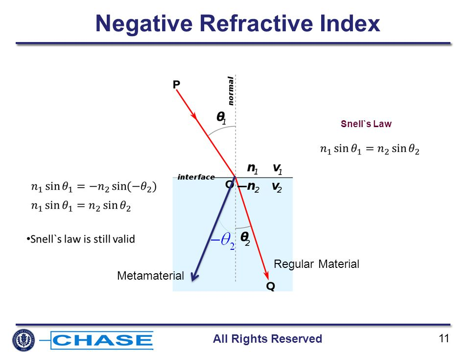 All Rights Reserved 11 Snell`s Law Negative Refractive Index Metamaterial Regular Material