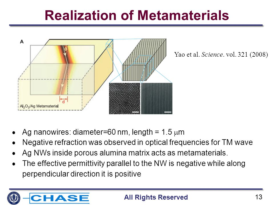 All Rights Reserved 13 Realization of Metamaterials Yao et al. Science. vol. 321 (2008)  Ag nanowires: diameter=60 nm, length = 1.5  m  Negative re