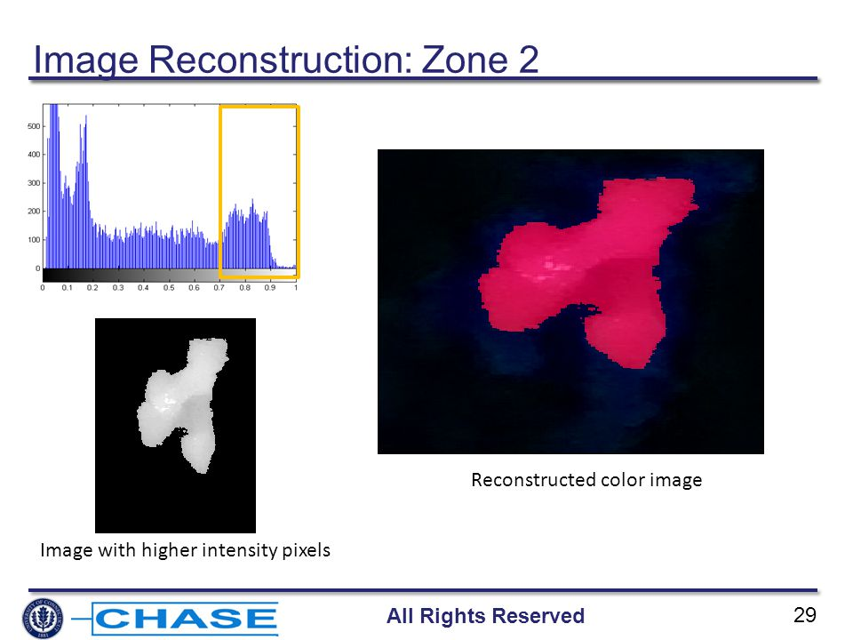 All Rights Reserved 29 Image with higher intensity pixels Reconstructed color image Image Reconstruction: Zone 2