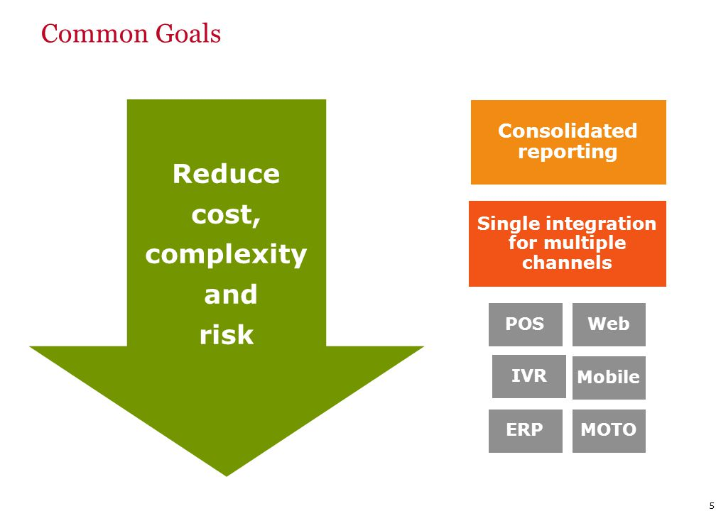 5 Reduce cost, complexity and risk POSWeb IVR Mobile ERPMOTO Single integration for multiple channels Consolidated reporting Common Goals